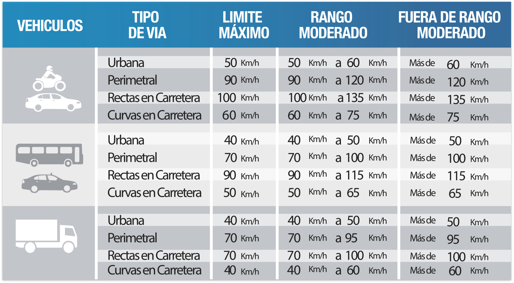 Speed limits in Ecuador